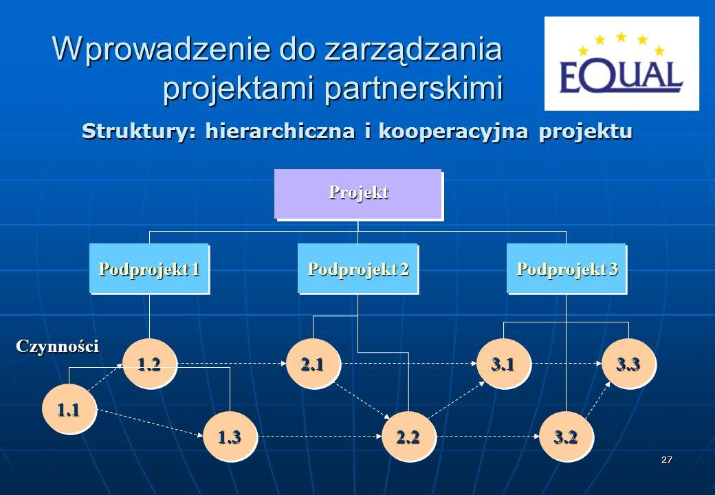 27 Struktury: hierarchiczna i kooperacyjna projektu Projekt Podprojekt 1 Podprojekt 2 Podprojekt 3 1.11.1 1.31.32.22.23.23.2 1.21.22.12.13.13.13.33.3