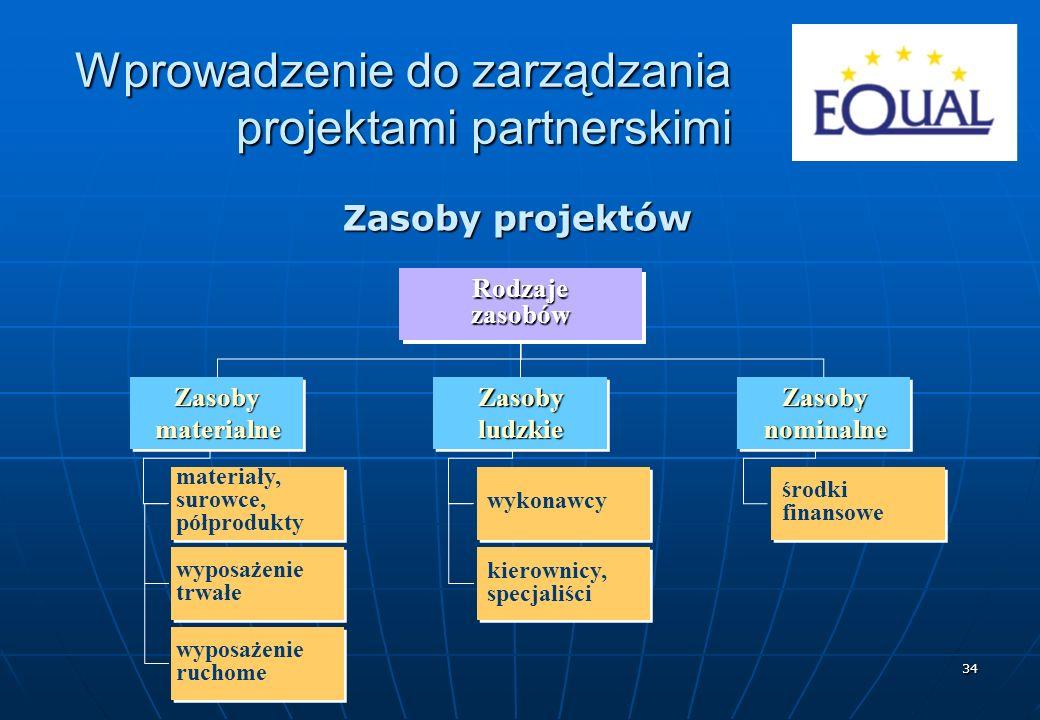 34 Zasoby projektów RodzajezasobówZasobymaterialneZasobyludzkieZasobynominalne materiały, surowce, półprodukty wyposażenie trwałe wyposażenie ruchome