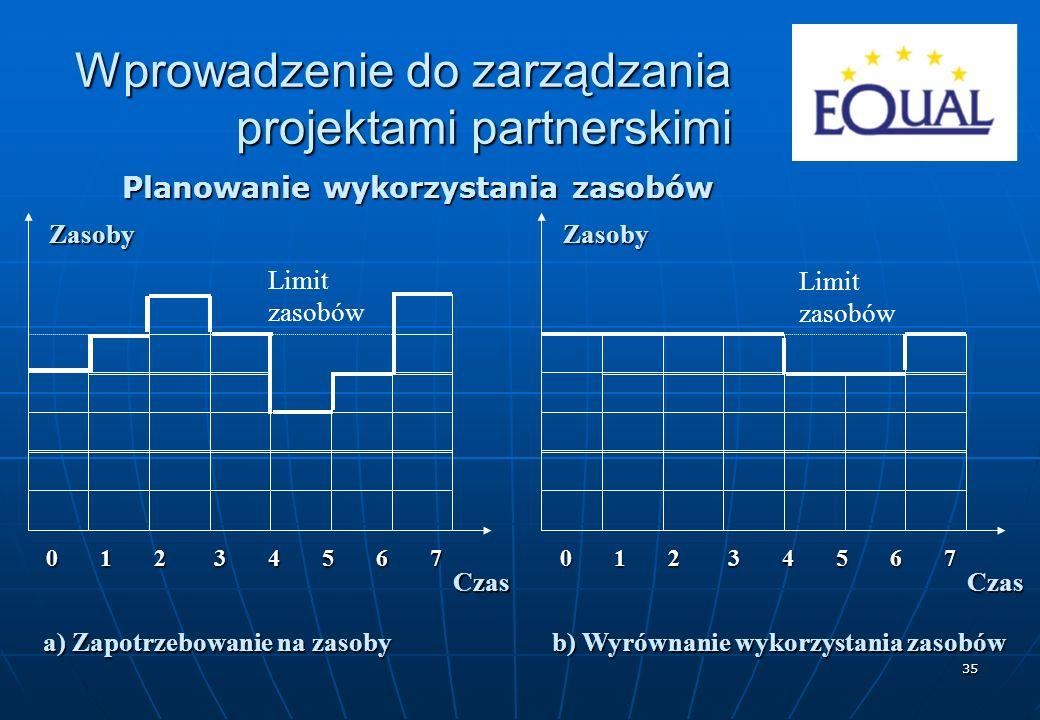 35 Planowanie wykorzystania zasobów a) Zapotrzebowanie na zasoby b) Wyrównanie wykorzystania zasobów 0 1 2 3 4 5 6 7 Zasoby Czas Limit zasobów Zasoby