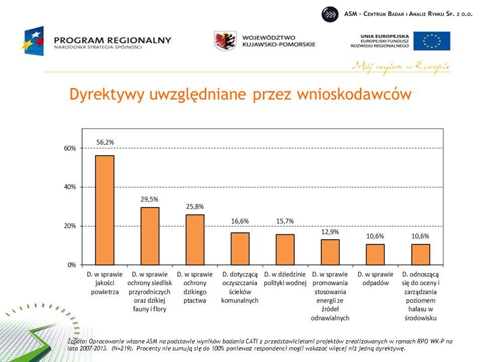 Dyrektywy uwzględniane przez wnioskodawców Źródło: Opracowanie własne ASM na podstawie wyników badania CATI z przedstawicielami projektów zrealizowanych w ramach RPO WK-P na lata 2007-2013.