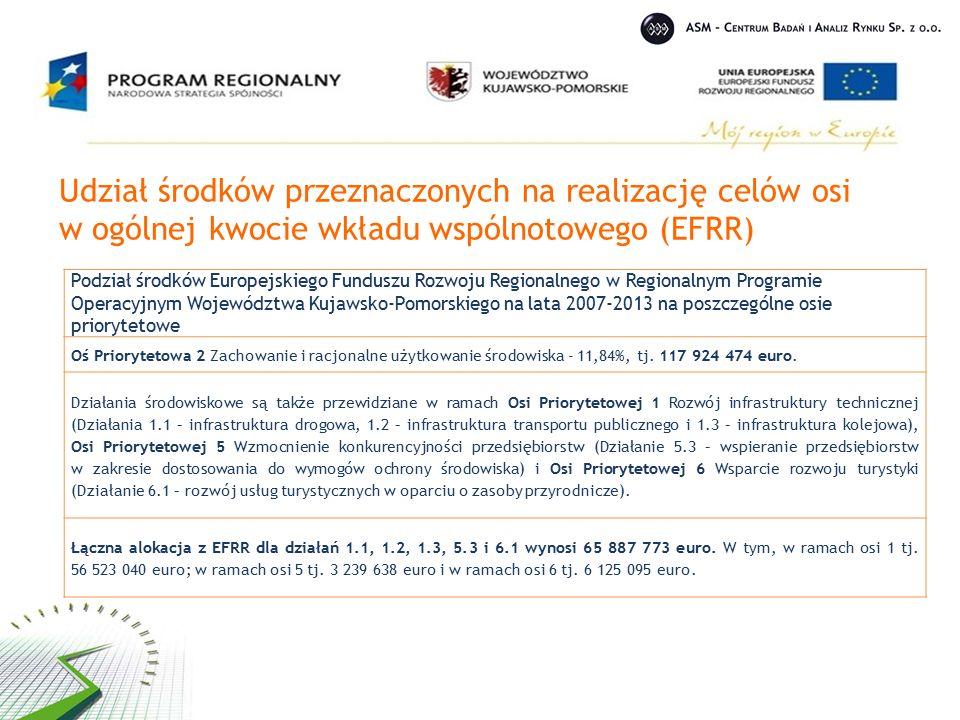 Udział środków przeznaczonych na realizację celów osi w ogólnej kwocie wkładu wspólnotowego (EFRR) Podział środków Europejskiego Funduszu Rozwoju Regionalnego w Regionalnym Programie Operacyjnym Województwa Kujawsko-Pomorskiego na lata 2007-2013 na poszczególne osie priorytetowe Oś Priorytetowa 2 Zachowanie i racjonalne użytkowanie środowiska - 11,84%, tj.