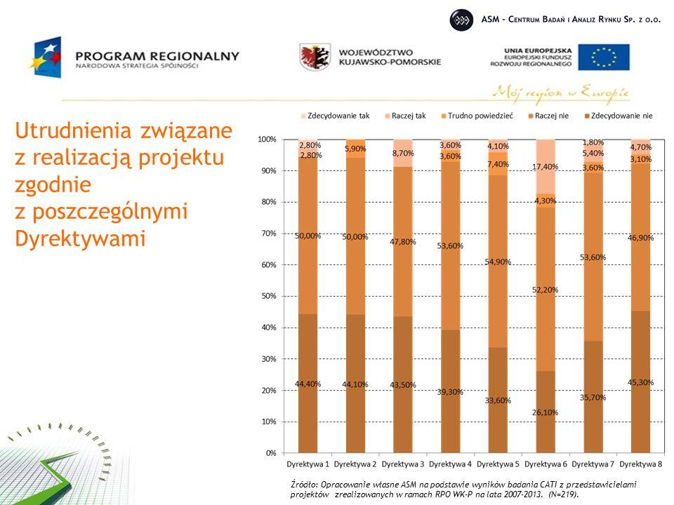 Utrudnienia związane z realizacją projektu zgodnie z poszczególnymi Dyrektywami Źródło: Opracowanie własne ASM na podstawie wyników badania CATI z przedstawicielami projektów zrealizowanych w ramach RPO WK-P na lata 2007-2013.