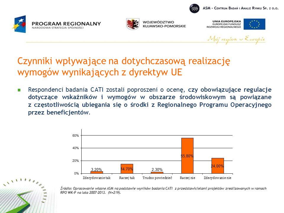 Czynniki wpływające na dotychczasową realizację wymogów wynikających z dyrektyw UE Respondenci badania CATI zostali poproszeni o ocenę, czy obowiązujące regulacje dotyczące wskaźników i wymogów w obszarze środowiskowym są powiązane z częstotliwością ubiegania się o środki z Regionalnego Programu Operacyjnego przez beneficjentów.