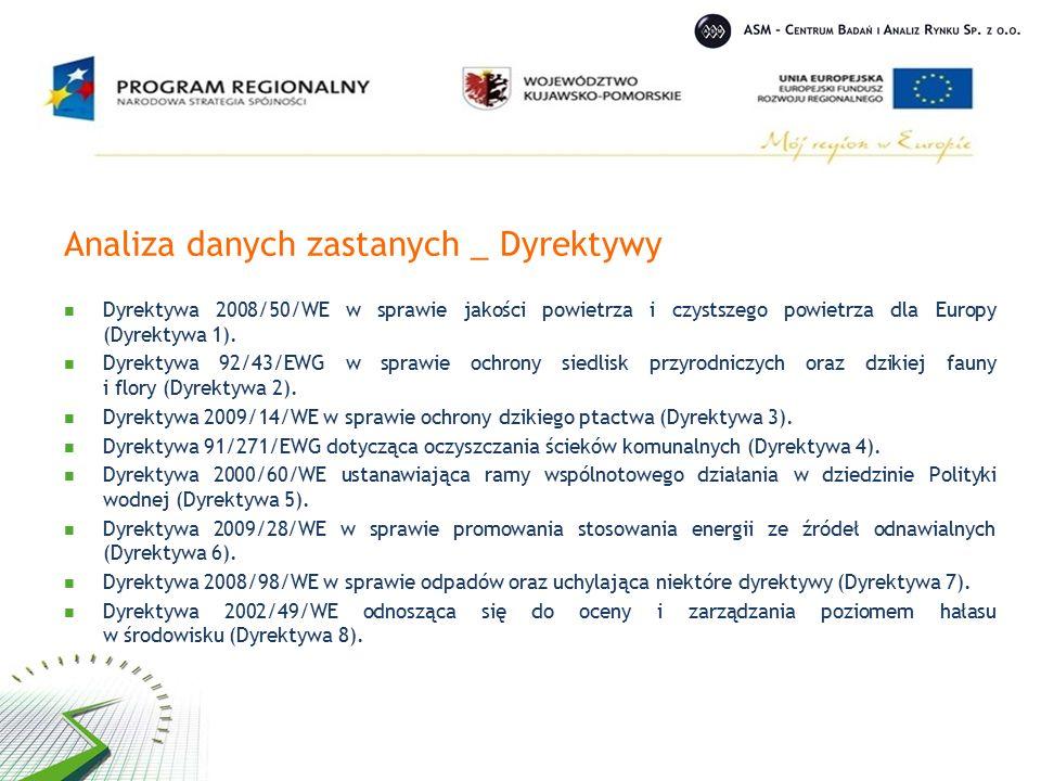 Analiza danych zastanych _ Dyrektywy Dyrektywa 2008/50/WE w sprawie jakości powietrza i czystszego powietrza dla Europy (Dyrektywa 1).