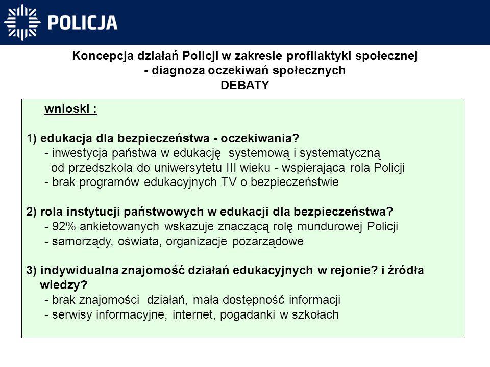 Koncepcja działań Policji w zakresie profilaktyki społecznej - diagnoza oczekiwań społecznych DEBATY wnioski : 1) edukacja dla bezpieczeństwa - oczekiwania.