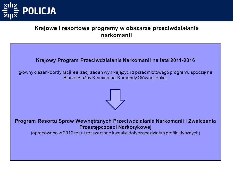  Strategiczne kierunki: 1.wzmocnienie etatowe pionu profilaktyki społecznej na poziomie powiatowym 2.proces doskonalenia zawodowego policyjnych liderów profilaktyki 3.zdefiniowanie źródeł finansowania 4.doskonalenie komunikacji wewnętrznej i zewnętrznej 5.doskonalenie partnerstwa międzyinstytucjonalnego 6.dobre praktyki krajowe i międzynarodowe  Priorytety Policji na lata 2016 – 2018  Działania wspierające Koncepcja Policji w zakresie profilaktyki społecznej na lata 2015-2018