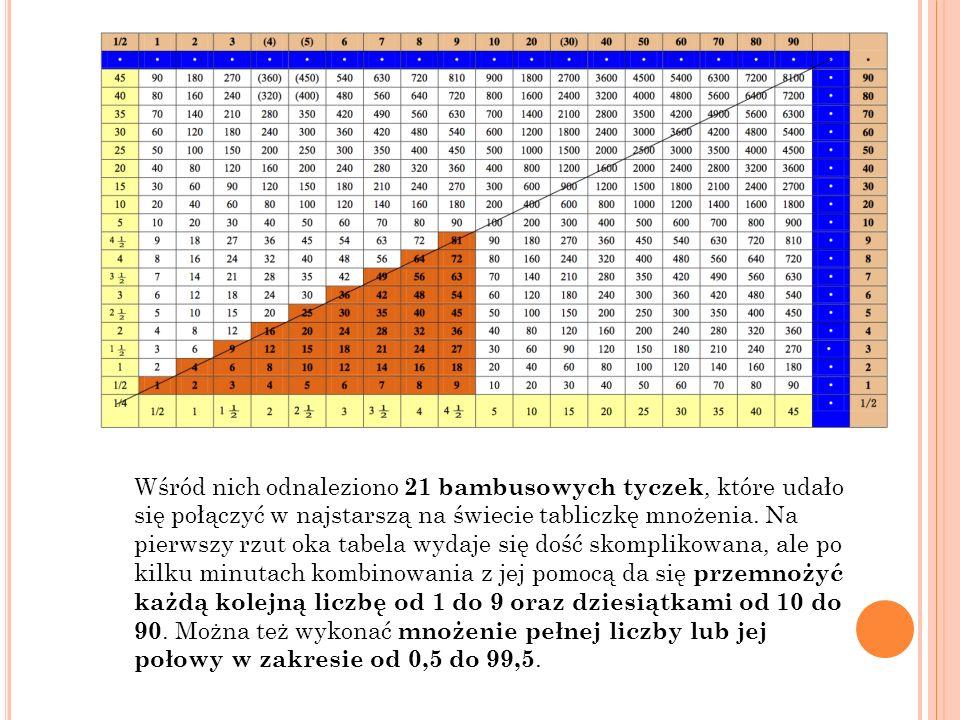 Tabliczka mnożenia – tabelaryczny sposób zestawienia wyników mnożenia przez siebie liczb naturalnych.