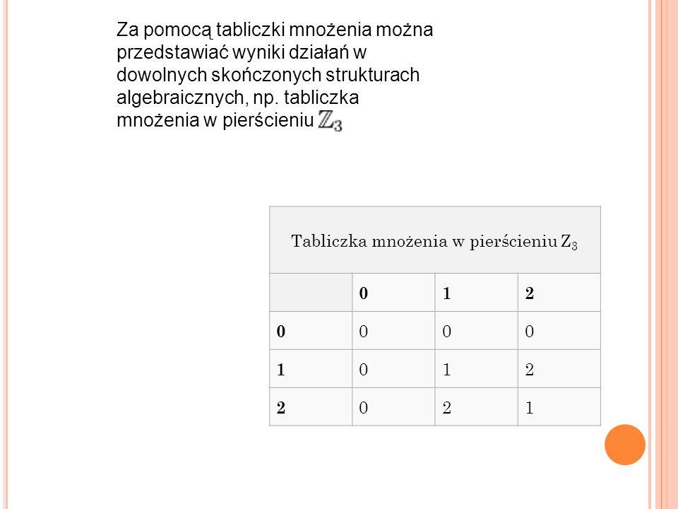 Tabliczka mnożenia w pierścieniu Z 3 012 0 000 1 012 2 021 Za pomocą tabliczki mnożenia można przedstawiać wyniki działań w dowolnych skończonych strukturach algebraicznych, np.