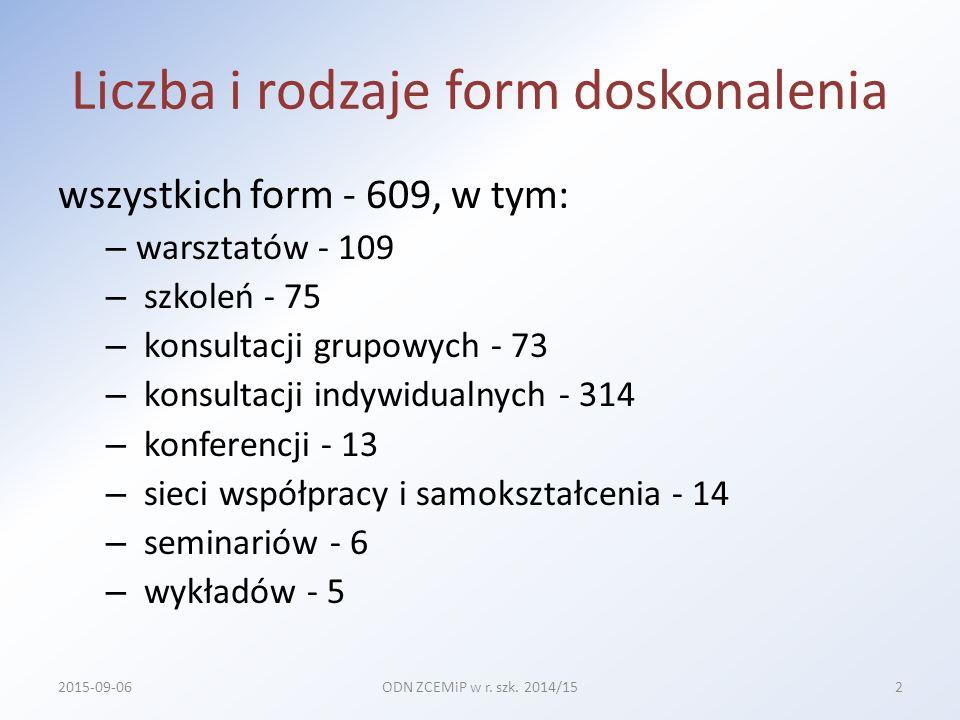 Liczba i rodzaje form doskonalenia wszystkich form - 609, w tym: – warsztatów - 109 – szkoleń - 75 – konsultacji grupowych - 73 – konsultacji indywidualnych - 314 – konferencji - 13 – sieci współpracy i samokształcenia - 14 – seminariów - 6 – wykładów - 5 2015-09-06ODN ZCEMiP w r.