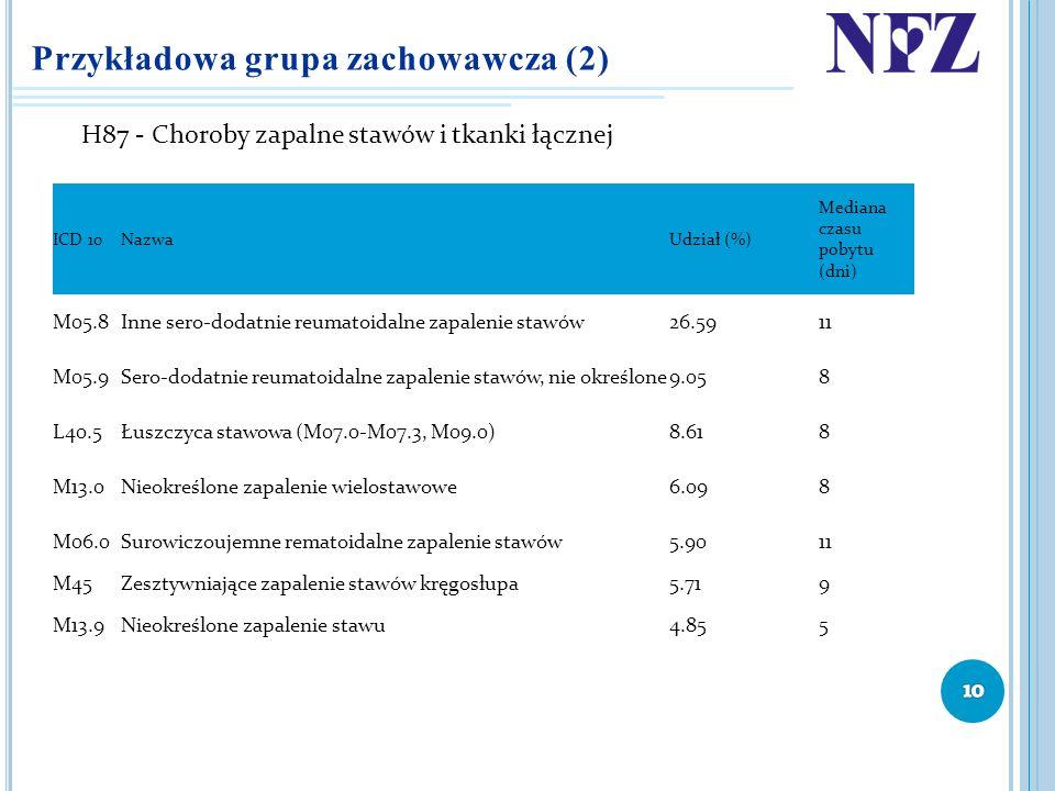 Przykładowa grupa zachowawcza (2) H87 - Choroby zapalne stawów i tkanki łącznej ICD 10NazwaUdział (%) Mediana czasu pobytu (dni) M05.8Inne sero-dodatn