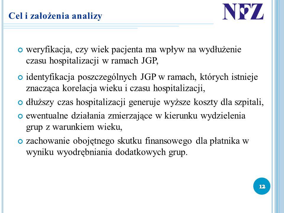 Cel i założenia analizy weryfikacja, czy wiek pacjenta ma wpływ na wydłużenie czasu hospitalizacji w ramach JGP, identyfikacja poszczególnych JGP w ra