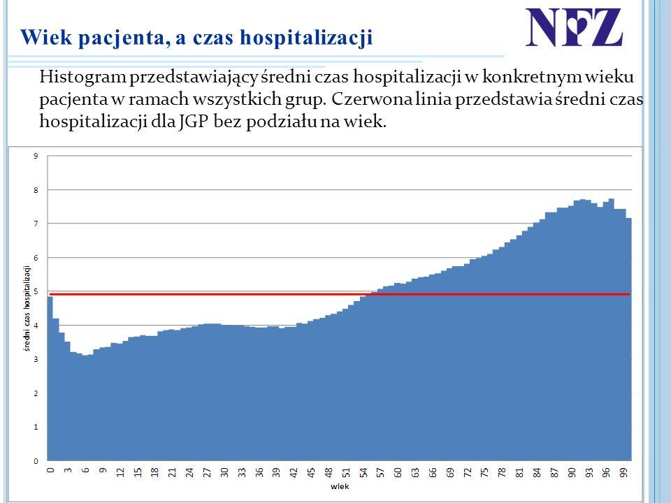 Wiek pacjenta, a czas hospitalizacji Histogram przedstawiający średni czas hospitalizacji w konkretnym wieku pacjenta w ramach wszystkich grup. Czerwo