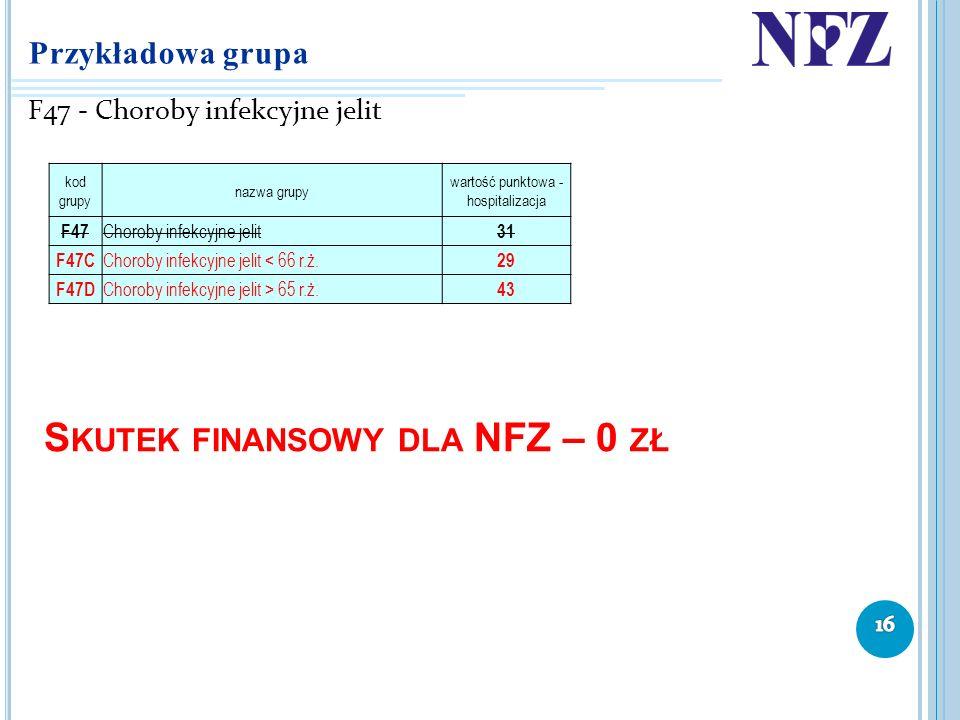 Przykładowa grupa F47 - Choroby infekcyjne jelit S KUTEK FINANSOWY DLA NFZ – 0 ZŁ kod grupy nazwa grupy wartość punktowa - hospitalizacja F47 Choroby
