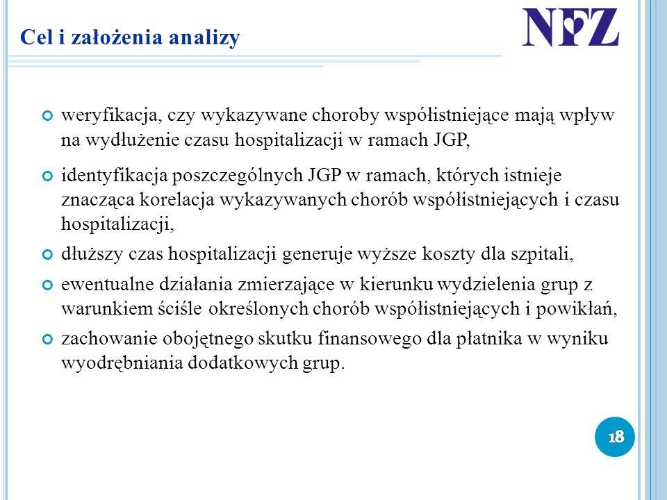 Cel i założenia analizy weryfikacja, czy wykazywane choroby współistniejące mają wpływ na wydłużenie czasu hospitalizacji w ramach JGP, identyfikacja