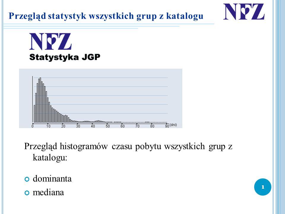 Przegląd statystyk wszystkich grup z katalogu Przegląd histogramów czasu pobytu wszystkich grup z katalogu: dominanta mediana