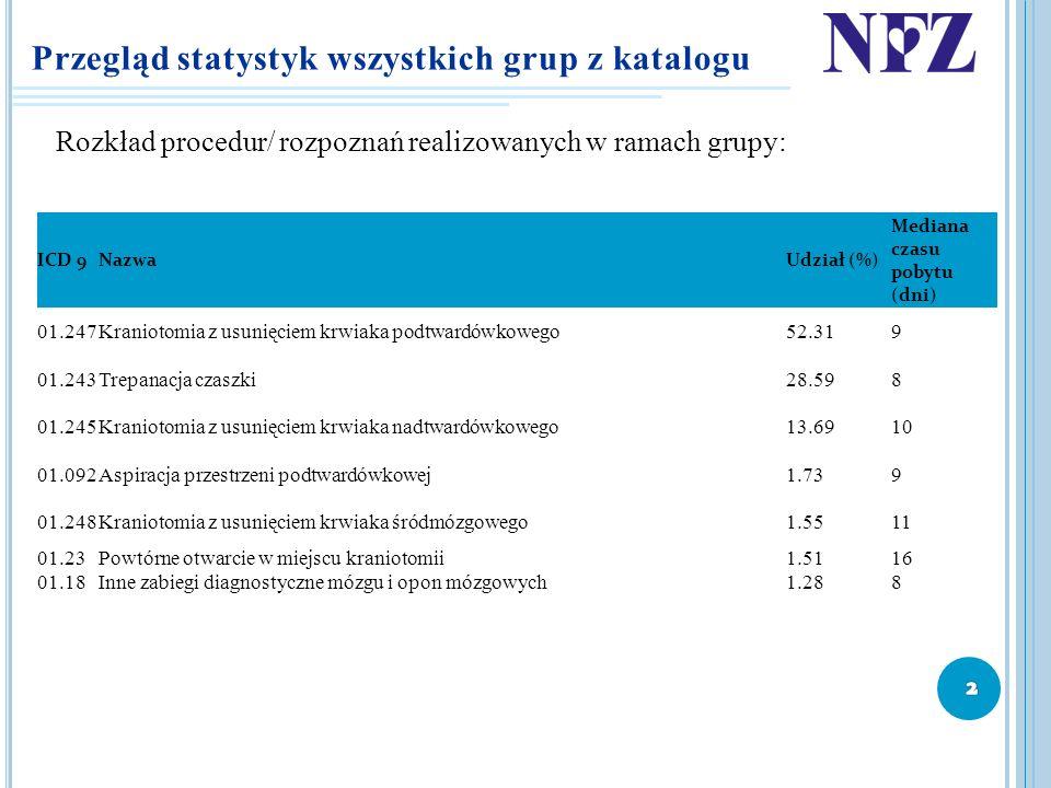 Przegląd statystyk wszystkich grup z katalogu Rozkład procedur/ rozpoznań realizowanych w ramach grupy: ICD 9NazwaUdział (%) Mediana czasu pobytu (dni