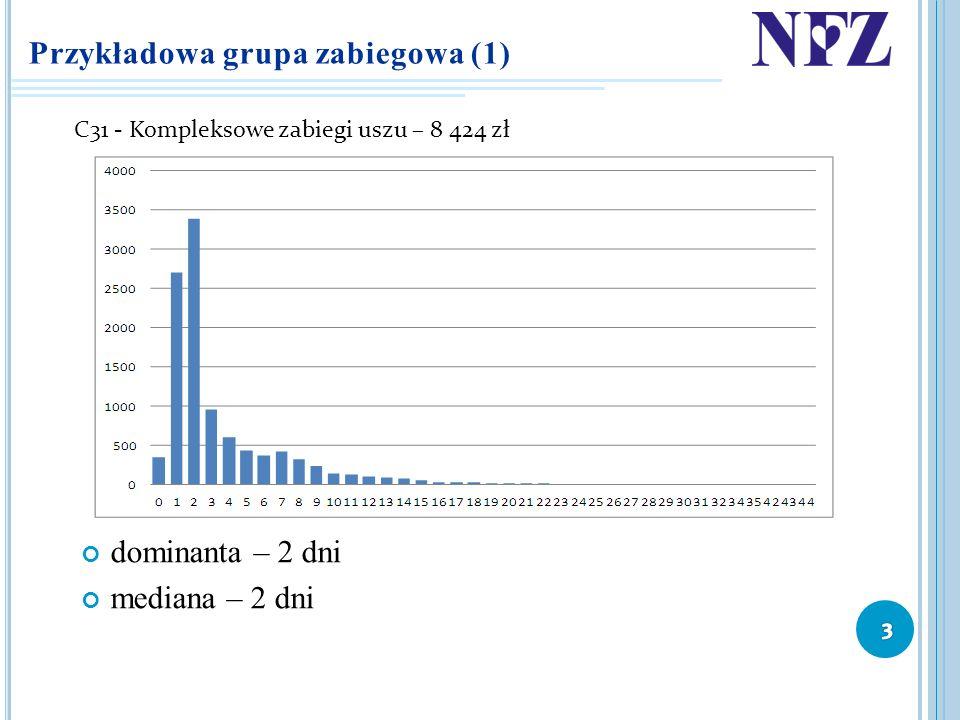 Przykładowa grupa zabiegowa (1) dominanta – 2 dni mediana – 2 dni C31 - Kompleksowe zabiegi uszu – 8 424 zł
