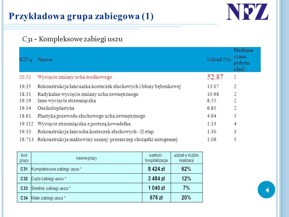 Przykładowa grupa zabiegowa (1) C31 - Kompleksowe zabiegi uszu ICD 9NazwaUdział (%) Mediana czasu pobytu (dni) 20.51Wycięcie zmiany ucha środkowego 52
