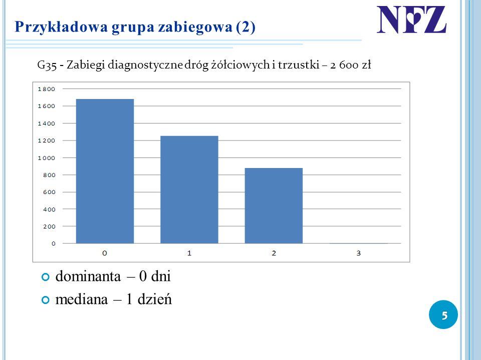 Przykładowa grupa zabiegowa (2) dominanta – 0 dni mediana – 1 dzień G35 - Zabiegi diagnostyczne dróg żółciowych i trzustki – 2 600 zł