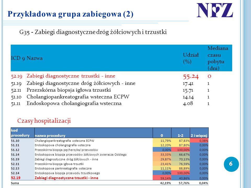 Przykładowa grupa zabiegowa (2) G35 - Zabiegi diagnostyczne dróg żółciowych i trzustki ICD 9Nazwa Udział (%) Mediana czasu pobytu (dni) 52.19Zabiegi d