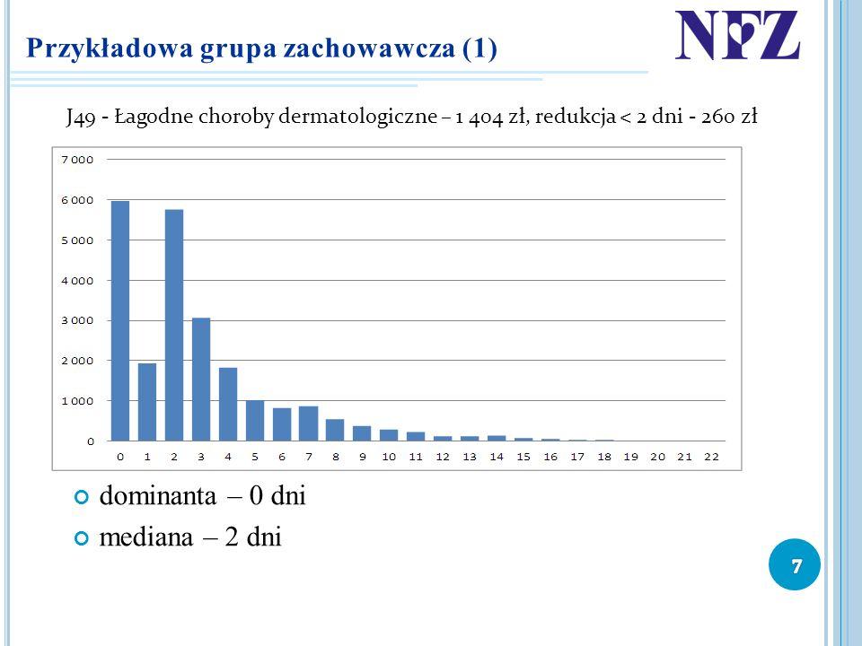 Przykładowa grupa zachowawcza (1) dominanta – 0 dni mediana – 2 dni J49 - Łagodne choroby dermatologiczne – 1 404 zł, redukcja < 2 dni - 260 zł