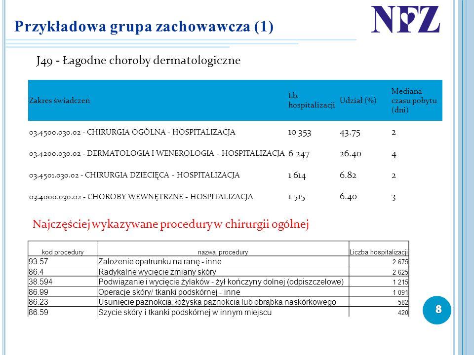 Przykładowa grupa zachowawcza (1) J49 - Łagodne choroby dermatologiczne Najczęściej wykazywane procedury w chirurgii ogólnej Zakres świadczeń Lb. hosp