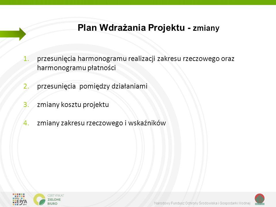 Narodowy Fundusz Ochrony Środowiska i Gospodarki Wodnej Plan Wdrażania Projektu - zmiany 1.przesunięcia harmonogramu realizacji zakresu rzeczowego oraz harmonogramu płatności 2.przesunięcia pomiędzy działaniami 3.zmiany kosztu projektu 4.zmiany zakresu rzeczowego i wskaźników