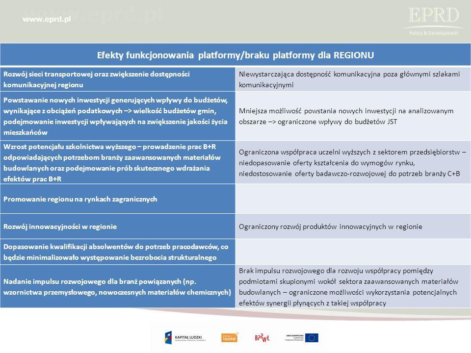 Efekty funkcjonowania platformy/braku platformy dla REGIONU Rozwój sieci transportowej oraz zwiększenie dostępności komunikacyjnej regionu Niewystarczająca dostępność komunikacyjna poza głównymi szlakami komunikacyjnymi Powstawanie nowych inwestycji generujących wpływy do budżetów, wynikające z obciążeń podatkowych –> wielkość budżetów gmin, podejmowanie inwestycji wpływających na zwiększenie jakości życia mieszkańców Mniejsza możliwość powstania nowych inwestycji na analizowanym obszarze –> ograniczone wpływy do budżetów JST Wzrost potencjału szkolnictwa wyższego – prowadzenie prac B+R odpowiadających potrzebom branży zaawansowanych materiałów budowlanych oraz podejmowanie prób skutecznego wdrażania efektów prac B+R Ograniczona współpraca uczelni wyższych z sektorem przedsiębiorstw – niedopasowanie oferty kształcenia do wymogów rynku, niedostosowanie oferty badawczo-rozwojowej do potrzeb branży C+B Promowanie regionu na rynkach zagranicznych Rozwój innowacyjności w regionieOgraniczony rozwój produktów innowacyjnych w regionie Dopasowanie kwalifikacji absolwentów do potrzeb pracodawców, co będzie minimalizowało występowanie bezrobocia strukturalnego Nadanie impulsu rozwojowego dla branż powiązanych (np.