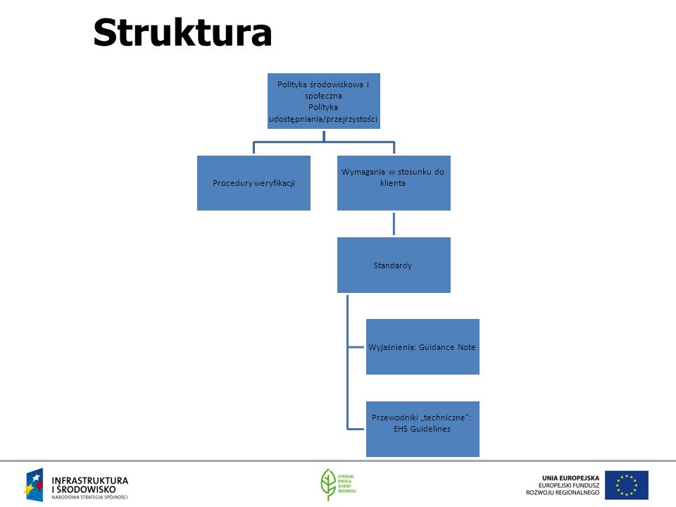 """Struktura Polityka środowiskowa i społeczna Polityka udostępniania/przejrzystości Procedury weryfikacji Wymagania w stosunku do klienta Standardy Wyjaśnienia: Guidance Note Przewodniki """"techniczne : EHS Guidelines"""