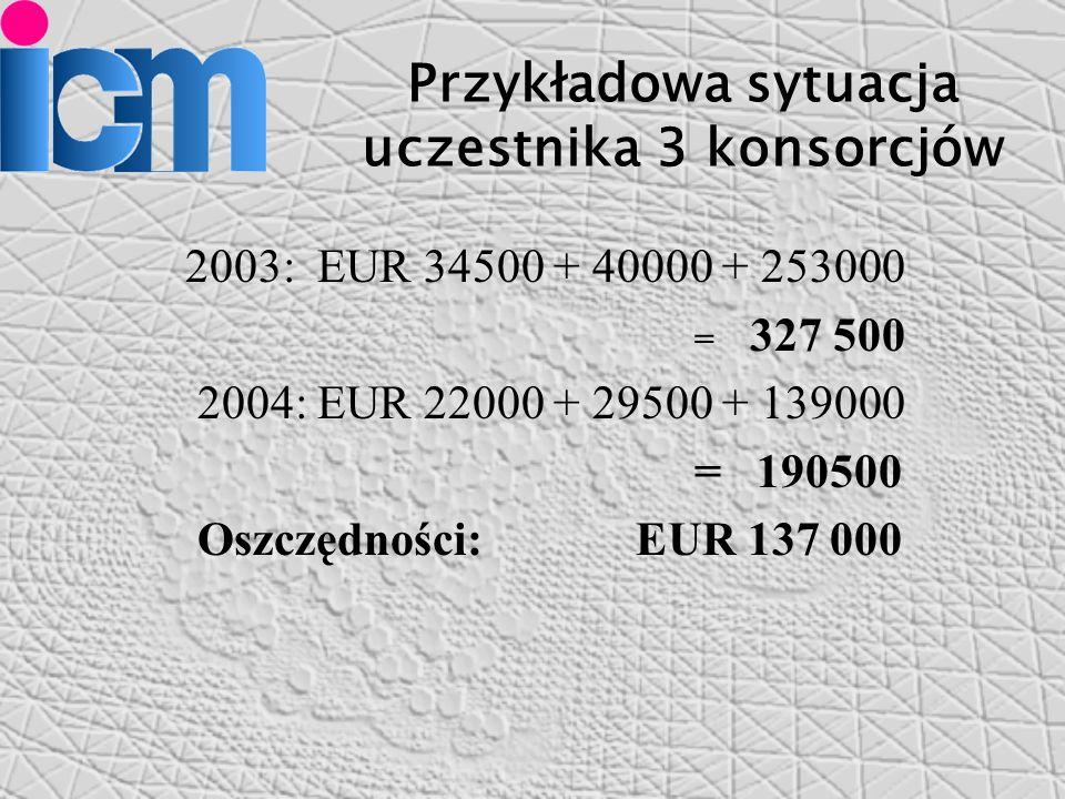Przykładowa sytuacja uczestnika 3 konsorcjów 2003: EUR 34500 + 40000 + 253000 = 327 500 2004: EUR 22000 + 29500 + 139000 = 190500 Oszczędności: EUR 137 000