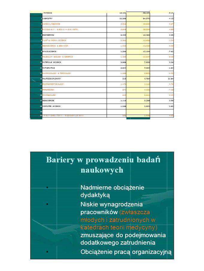 5 RankFIELDPAPERSCITATIONS PER PAPER Bariery w prowadzeniu bada ń naukowych Nadmierne obciążenie dydaktyką Niskie wynagrodzenia pracowników (zwłaszcza