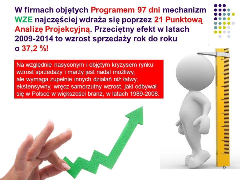 W firmach objętych Programem 97 dni mechanizm WZE najczęściej wdraża się poprzez 21 Punktową Analizę Projekcyjną.