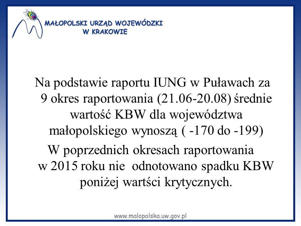 Na podstawie raportu IUNG w Puławach za 9 okres raportowania (21.06-20.08) średnie wartość KBW dla województwa małopolskiego wynoszą ( -170 do -199) W poprzednich okresach raportowania w 2015 roku nie odnotowano spadku KBW poniżej wartści krytycznych.