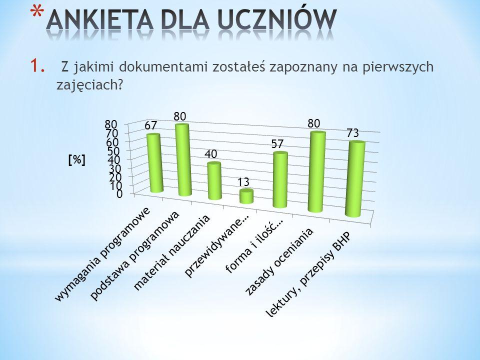 3.Czy w szkole monitoruje się realizację podstawy programowej.