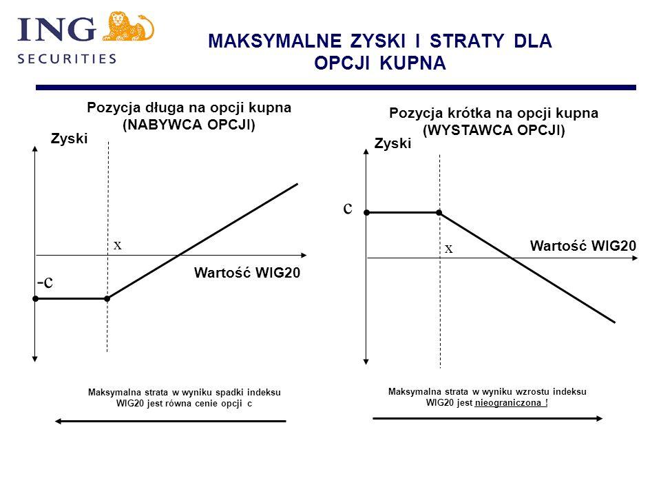 MAKSYMALNE ZYSKI I STRATY DLA OPCJI KUPNA Zyski x Wartość WIG20 -c Maksymalna strata w wyniku spadki indeksu WIG20 jest równa cenie opcji c Pozycja dł