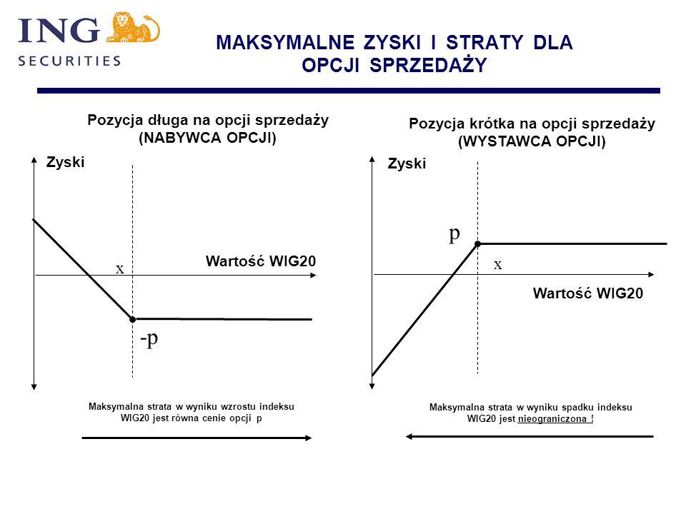 MAKSYMALNE ZYSKI I STRATY DLA OPCJI SPRZEDAŻY x Wartość WIG20 Zyski Maksymalna strata w wyniku wzrostu indeksu WIG20 jest równa cenie opcji p -p Pozyc