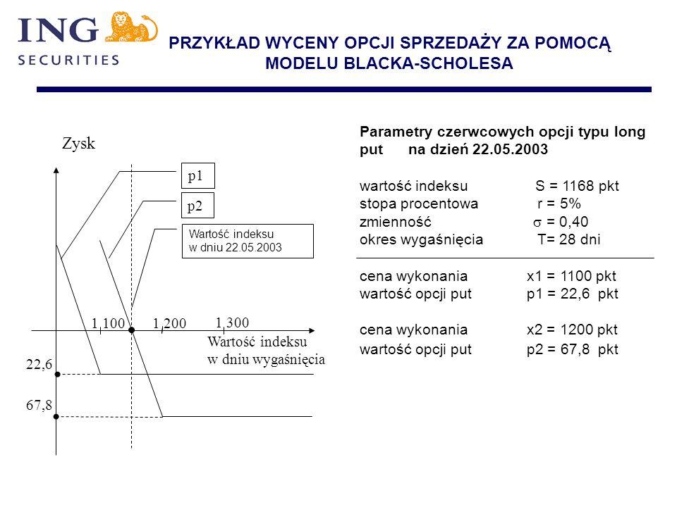 PRZYKŁAD WYCENY OPCJI SPRZEDAŻY ZA POMOCĄ MODELU BLACKA-SCHOLESA Parametry czerwcowych opcji typu long put na dzień 22.05.2003 wartość indeksu S = 116