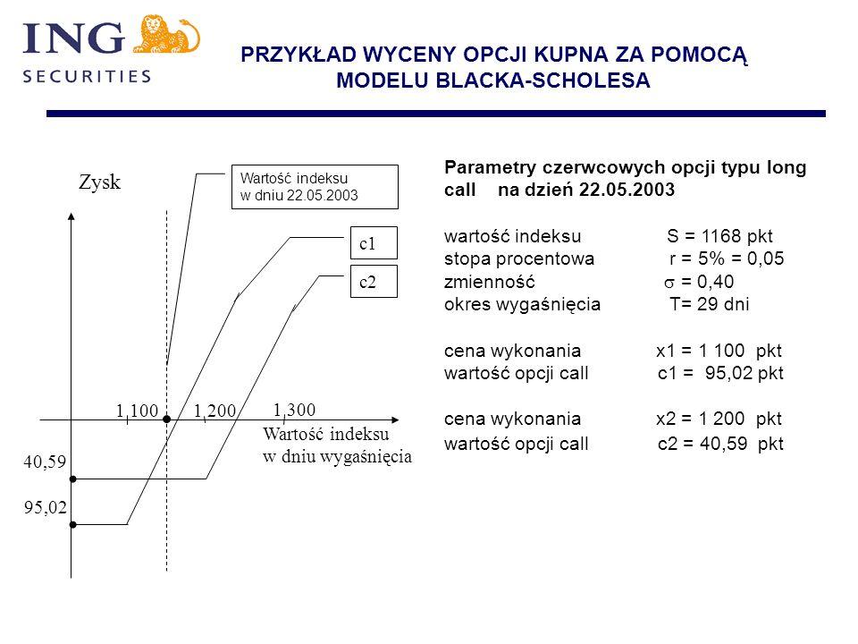 PRZYKŁAD WYCENY OPCJI KUPNA ZA POMOCĄ MODELU BLACKA-SCHOLESA Parametry czerwcowych opcji typu long call na dzień 22.05.2003 wartość indeksu S = 1168 p