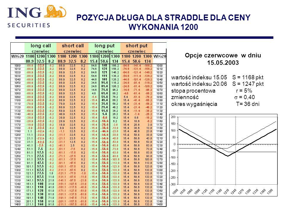 POZYCJA DŁUGA DLA STRADDLE DLA CENY WYKONANIA 1200 Opcje czerwcowe w dniu 15.05.2003 wartość indeksu 15.05 S = 1168 pkt wartość indeksu 20.06 S = 1247
