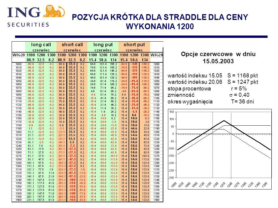 POZYCJA KRÓTKA DLA STRADDLE DLA CENY WYKONANIA 1200 Opcje czerwcowe w dniu 15.05.2003 wartość indeksu 15.05 S = 1168 pkt wartość indeksu 20.06 S = 124