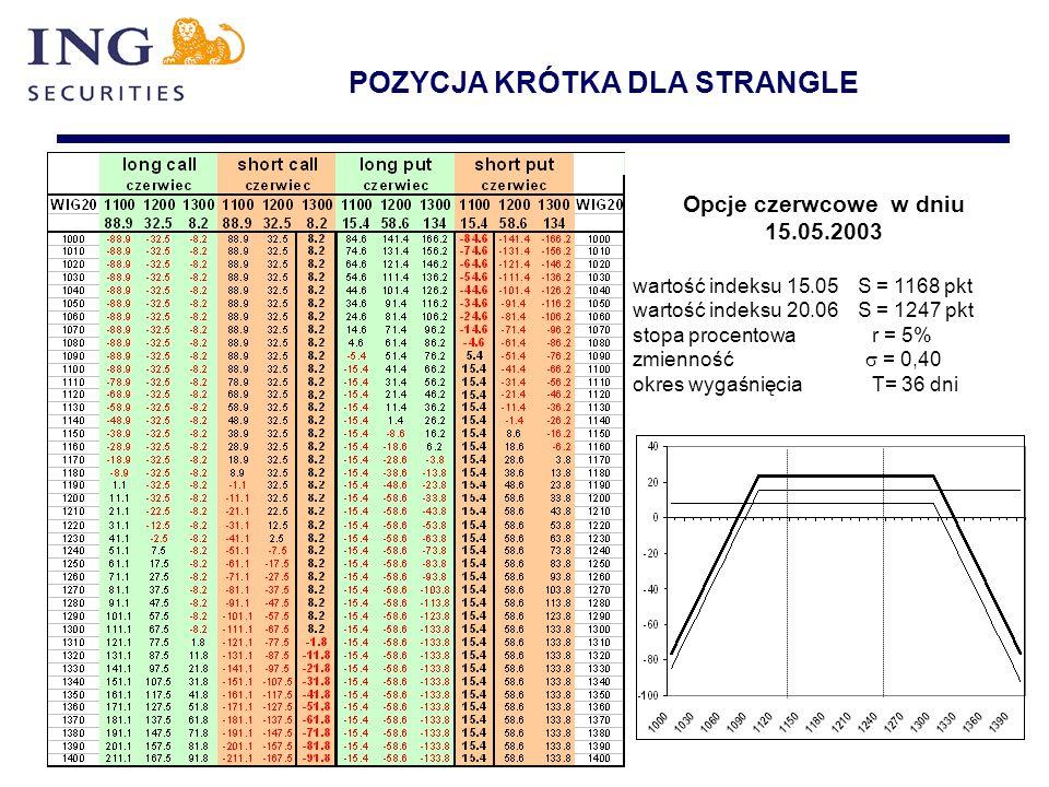 POZYCJA KRÓTKA DLA STRANGLE Opcje czerwcowe w dniu 15.05.2003 wartość indeksu 15.05 S = 1168 pkt wartość indeksu 20.06 S = 1247 pkt stopa procentowa r