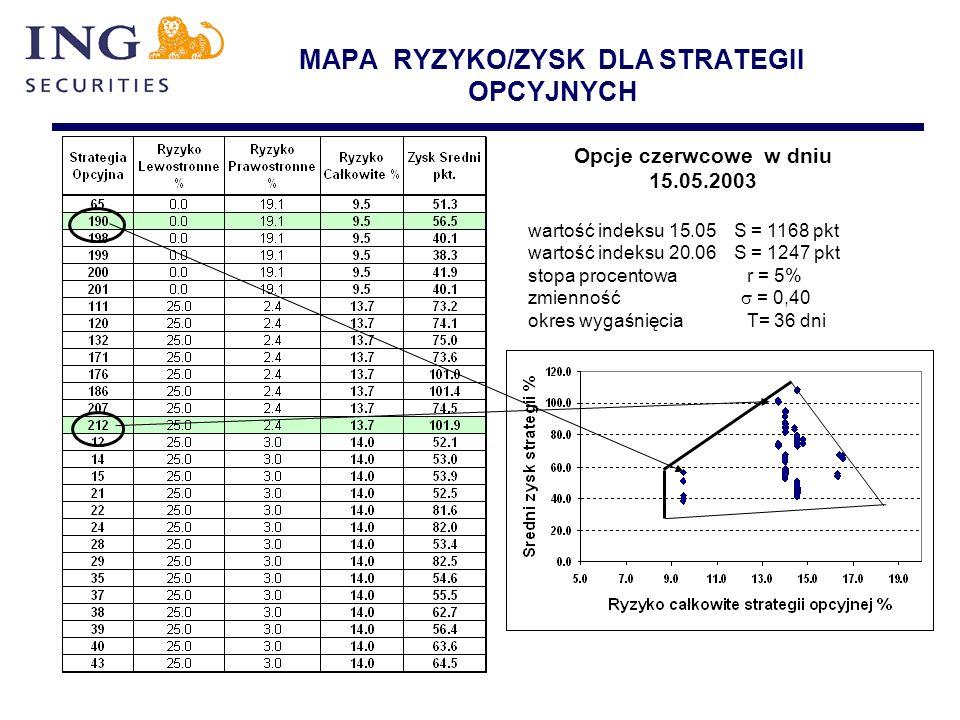 MAPA RYZYKO/ZYSK DLA STRATEGII OPCYJNYCH Opcje czerwcowe w dniu 15.05.2003 wartość indeksu 15.05 S = 1168 pkt wartość indeksu 20.06 S = 1247 pkt stopa