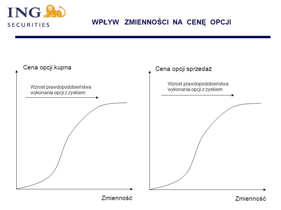 WPŁYW ZMIENNOŚCI NA CENĘ OPCJI Wzrost prawdopodobieństwa wykonania opcji z zyskiem Wzrost prawdopodobieństwa wykonania opcji z zyskiem Zmienność Cena