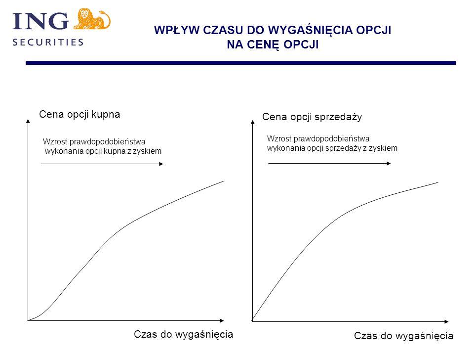 WPŁYW CZASU DO WYGAŚNIĘCIA OPCJI NA CENĘ OPCJI Wzrost prawdopodobieństwa wykonania opcji kupna z zyskiem Wzrost prawdopodobieństwa wykonania opcji spr