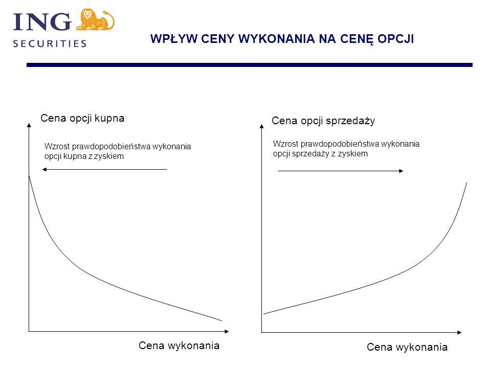 WPŁYW CENY WYKONANIA NA CENĘ OPCJI Wzrost prawdopodobieństwa wykonania opcji kupna z zyskiem Wzrost prawdopodobieństwa wykonania opcji sprzedaży z zys