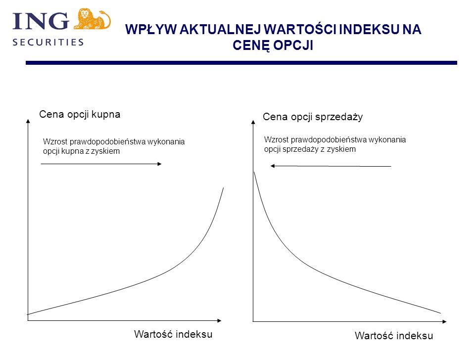 WPŁYW AKTUALNEJ WARTOŚCI INDEKSU NA CENĘ OPCJI Wzrost prawdopodobieństwa wykonania opcji kupna z zyskiem Wzrost prawdopodobieństwa wykonania opcji spr