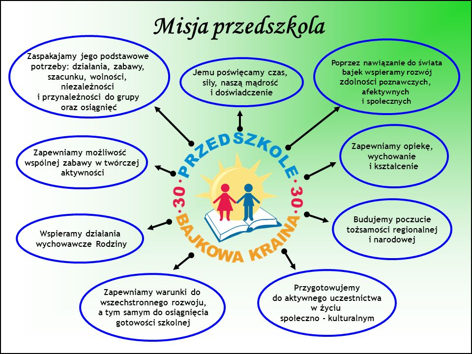 Wizja przedszkola Pomagamy dzieciom w rozwijaniu własnych talentów, co ułatwi im start w szkole Wysoko wykwalifikowana, doświadczona, systematycznie doskonaląca się kadra stwarza warunki do zaspakajania potrzeb dzieci oraz wyzwalania twórczej aktywności Kształtujemy w dzieciach ważne umiejętności przydatne w życiu dorosłego człowieka Nasi wychowankowie z sukcesem rozpoczną naukę w szkole Poprzez bajki uczymy dzieci cennych wartości niezbędnych w prawidłowym funkcjonowaniu, w nowoczesnym społeczeństwie Absolwenci naszego przedszkola to dzieci otwarte, twórcze, komunikatywne, potrafiące współdziałać w zespole Przygotowujemy dzieci do przeżywania sukcesów, radzenia sobie z porażkami Każdy absolwent zna swoje możliwości, potrafi się odnaleźć w nowej sytuacji