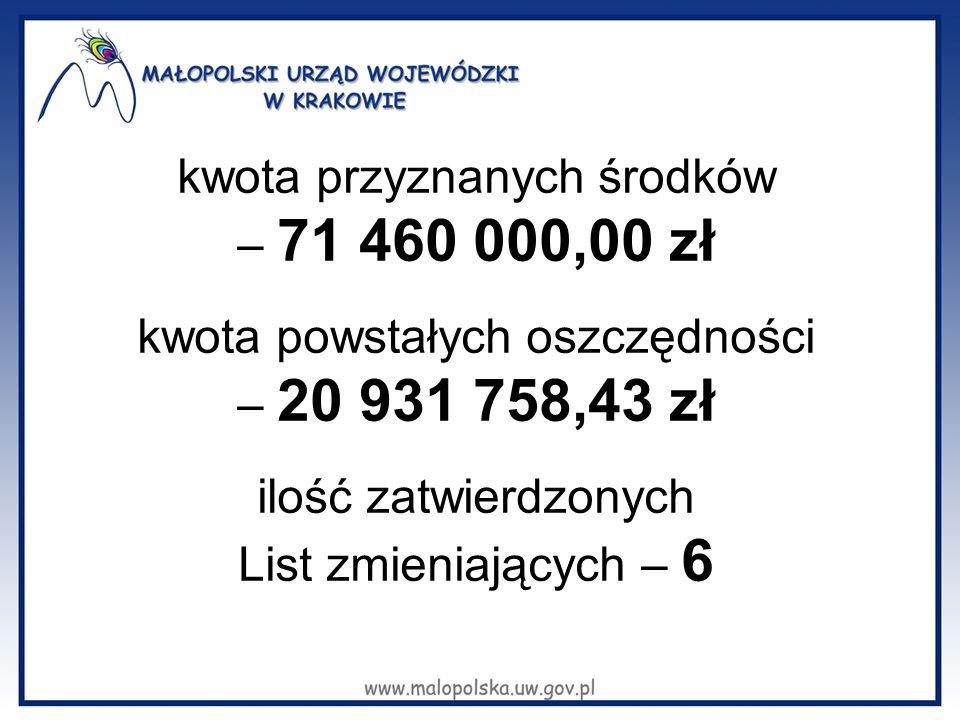 kwota przyznanych środków – 71 460 000,00 zł kwota powstałych oszczędności – 20 931 758,43 zł ilość zatwierdzonych List zmieniających – 6