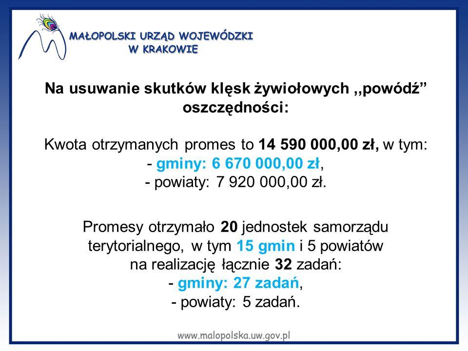 Na usuwanie skutków klęsk żywiołowych,,powódź oszczędności: Kwota otrzymanych promes to 14 590 000,00 zł, w tym: - gminy: 6 670 000,00 zł, - powiaty: 7 920 000,00 zł.
