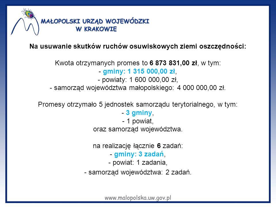 Na usuwanie skutków ruchów osuwiskowych ziemi oszczędności: Kwota otrzymanych promes to 6 873 831,00 zł, w tym: - gminy: 1 315 000,00 zł, - powiaty: 1 600 000,00 zł, - samorząd województwa małopolskiego: 4 000 000,00 zł.